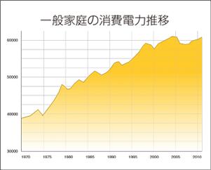 一般家庭の消費電力推移